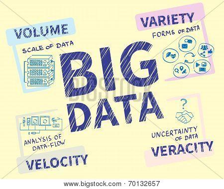 Infographic handrawn illustration of Big data - 4V visualisation