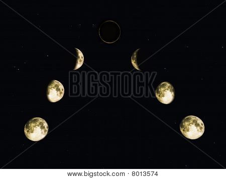 Phases of the moon Eclipse