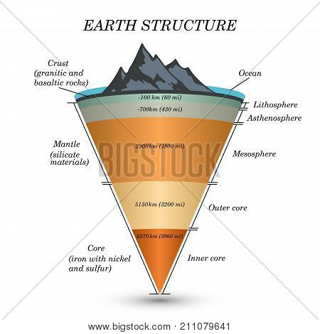 The structure of earth in cross section the layers of the core mantle asthenosphere lithosphere mesosphere. Template of cover for education vector illustration.