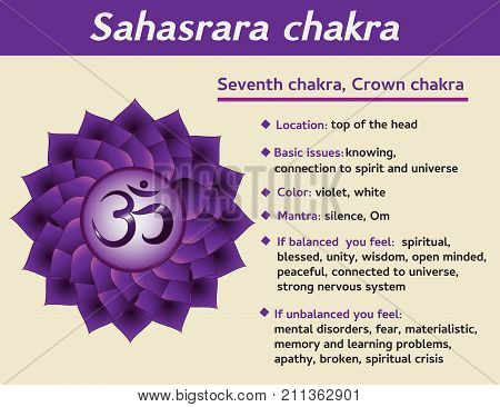 Sahasrara chakra infographic. Seventh crown chakra symbol description and features. Information for kundalini yoga practice