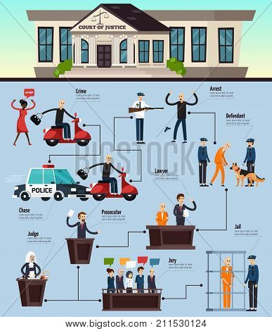 Law and justice orthogonal infographics on blue background with crime and legal system stages, flat vector illustration