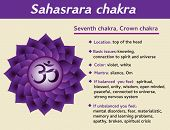 Sahasrara chakra infographic. Seventh crown chakra symbol description and features. Information for kundalini yoga practice poster