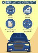 Scheme Pour Oil into Car. Replacing Coolant. Drain Old Antifreeze. Service Station. Computer Diagnostics. Open Hood. Icon Type Service. Motor Repair. Vehicle Maintenance. Vector Illustration. poster