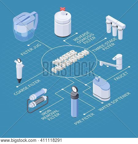Water Filtration Isometric Flowchart With Various Kinds Of Filters Softener Faucet On Blue Backgroun