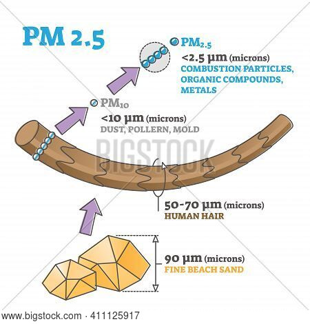 Pm 2.5 Particles Size Or Dimensions Compared To Hair And Sand Outline Diagram