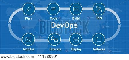 Diagram Concept Of 6 Stages Of Devops Cycle From Plan Code Build Test Monitor Operate Deploy And Rel