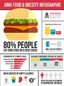 Obesity infographic template - fast food healthy habits and other overweight statistic in graphical elements. Diet and lifestyle data visualization concept. poster
