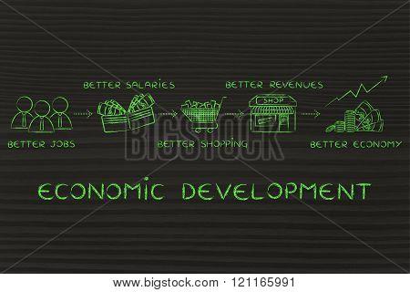 economic development: more jobs, purchases, revenues
