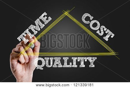 Hand writing the text: Time Cost Quality