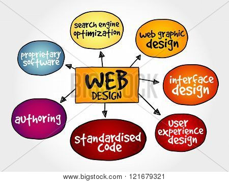 Web design mind map business concept, presentation background