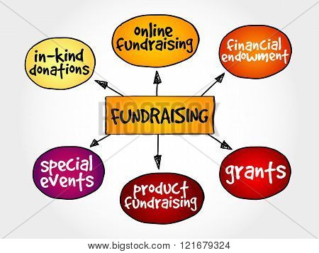 Fundraising mind map business concept, presentation background