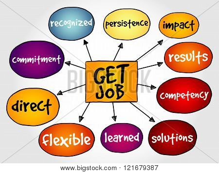 Get job mind map business concept, presentation background