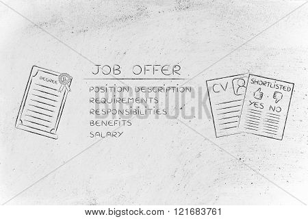 Elements Of A Job Offer Next To A Degree, Cv And Shortlist
