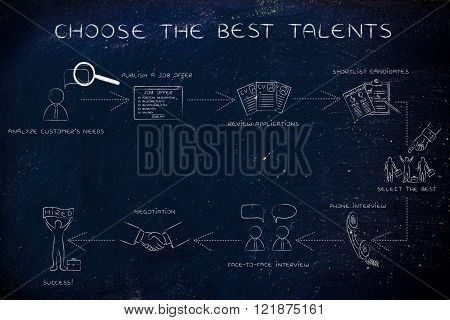 Step-by-step Instructions For Choosing The Best Talents