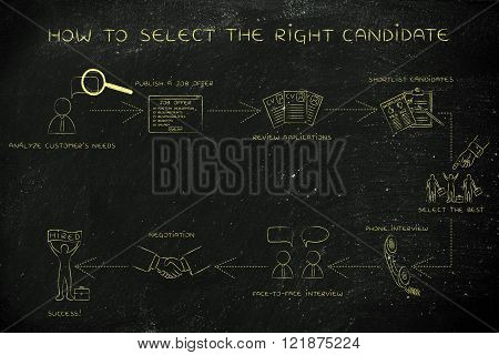 how to select the right candidate: step-by-step instructions to choose the best application