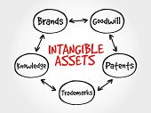 Intangible assets types, strategy mind map, business concept poster