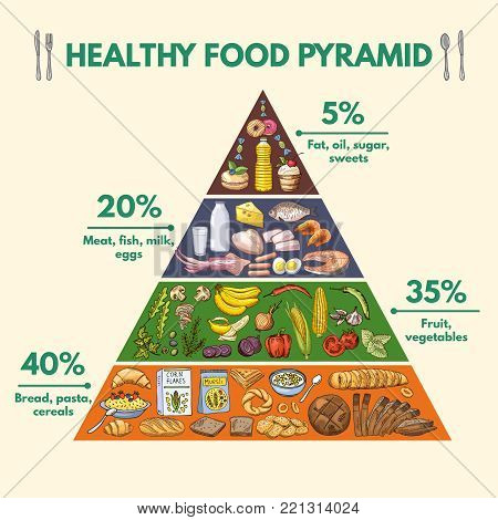 Healthy food pyramid. Infographic pictures with visualization of different groups of nutritions from food. Pyramid health food infographic, healthy organic nutrition illustration