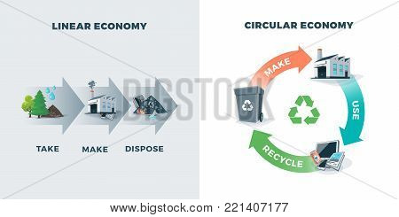 Circular And Linear Economy Compared