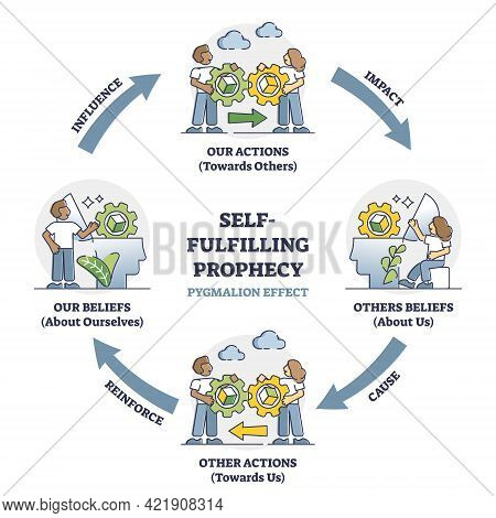 Self Fulfilling Prophecy And Pygmalion Effect Educational Outline Diagram. Labeled Psychological Bia