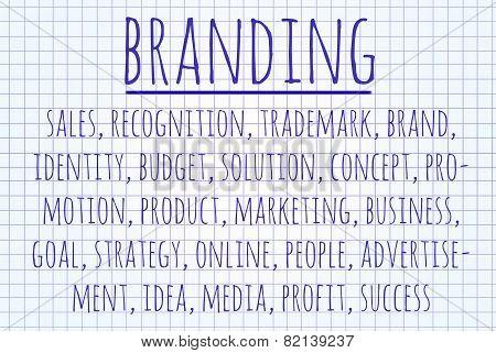 Branding Word Cloud