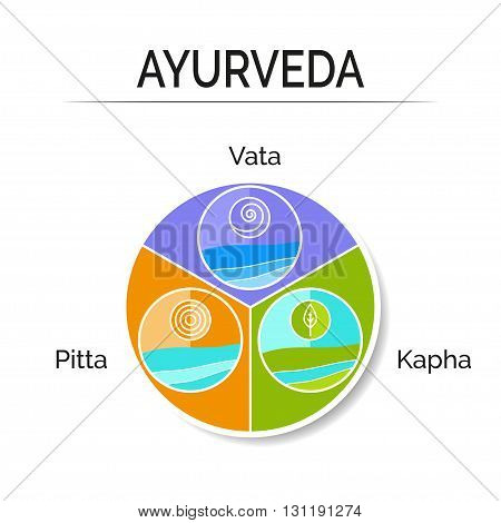 Ayurvedic Vector Illustration. Ayurveda Doshas Vata, Pitta, Kapha As Holistic System.  Ayurveda As A