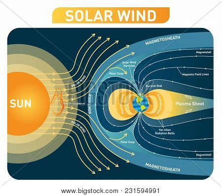Solar Wind Vector Illustration Diagram  With Earth Magnetic Field. Process Scheme With Bow Shock, Po