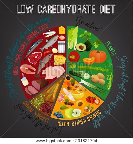 Low Carbohydrate Diet Poster. Colourful Vector Illustration Isolated On A Dark Grey Background. Heal