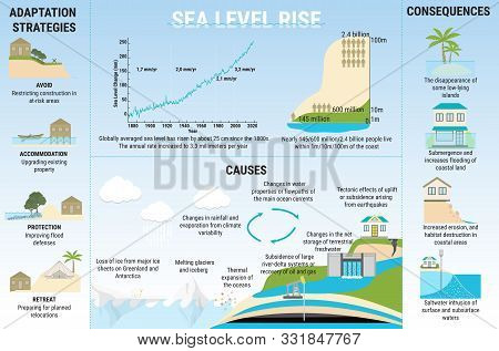 Causes, Risks And Adaptation Strategies For Sea Level Rising