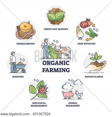 Organic Farming And Sustainable Harvesting Method Outline Collection Set. Labeled Educational List W