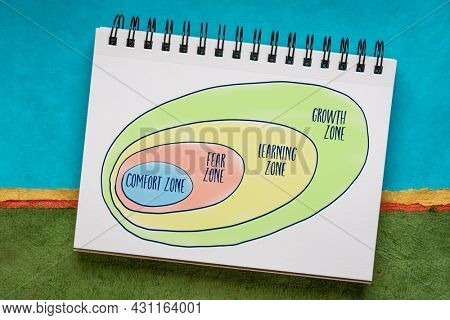 comfort, fear, learning and growth zone, personal development concept, sketch and handwriting in a spiral notebook against abstract paper landscape