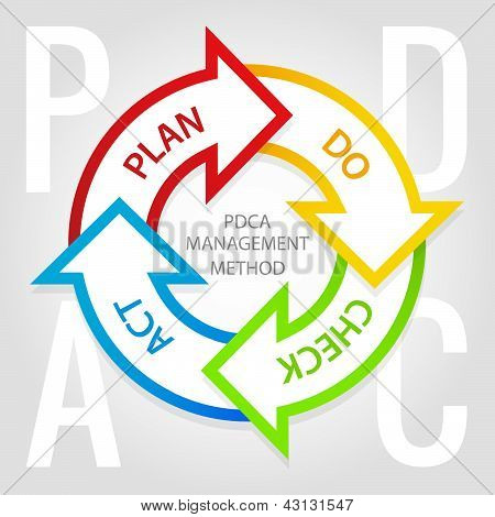 Pdca Management Method Diagram. Plan, Do, Check, Act Tags.