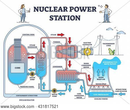 Nuclear Power Station Reactor Principle Detailed Explanation Outline Diagram. Labeled Educational Mo