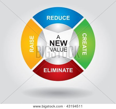Create A New Value