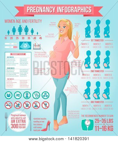 Pregnancy infographics set with beautiful and healthy pregnant woman showing ok sign gesture. Vector illustration with icons set and design elements.