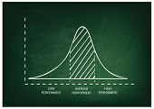 Business and Marketing Concepts Illustration of Standard Deviation Gaussian Bell or Normal Distribution Curve on A Green Chalkboard Background. poster