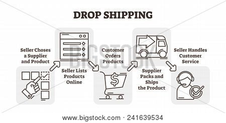 Drop Shopping Online E-commerce Business Concept Example, Five Steps Scheme Vector Illustration, Cho