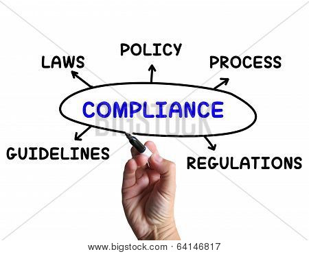 Compliance Diagram Meaning Obeying Rules And Guidelines poster