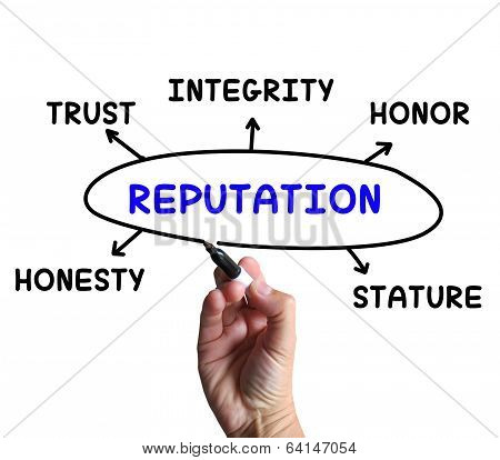 Reputation Diagram Means Stature Trust And Credibility