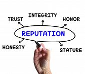 Reputation Diagram Meaning Stature Trust And Credibility poster