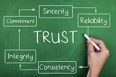 Trust Reliability Sincerity Commitment Integrity Consistency Words poster