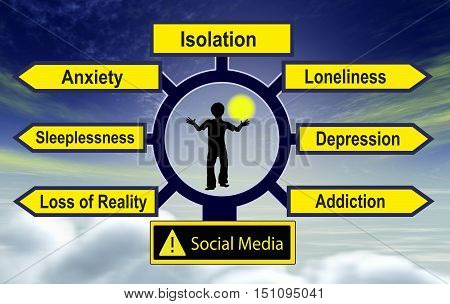 Social Media harm mental health. Excessive social network use of kids and teens can lead to damaged emotions