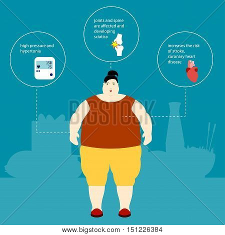 Obesity Vector illustration Fat woman and the plaque with the description of the effects of obesity and weight gain Infographic