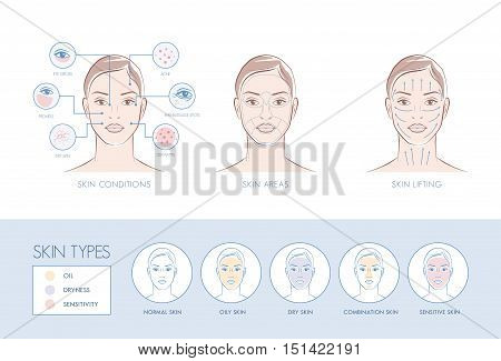 Skin problems face areas massage lifting skin types skincare infographic poster