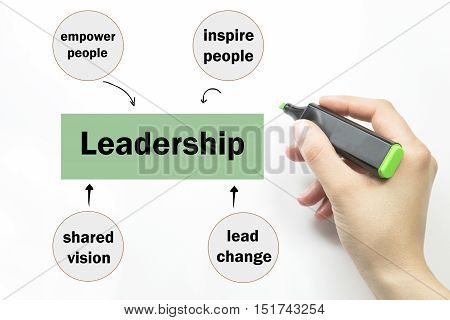 business, motivation and Leadership concept - business woman Writing with black pen leadership button on virtual screens with hexagons and honeycomb