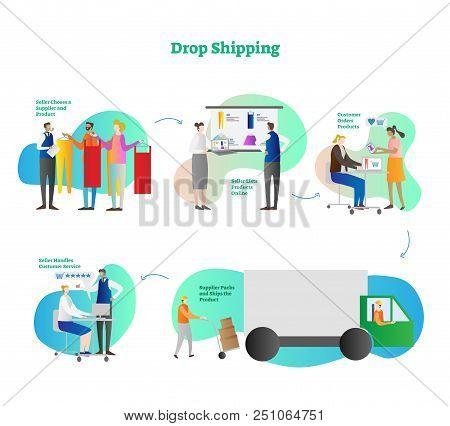 Drop Shopping Online E-commerce Business Concept Example, Easy Five Steps Scheme, Modern Vector Illu