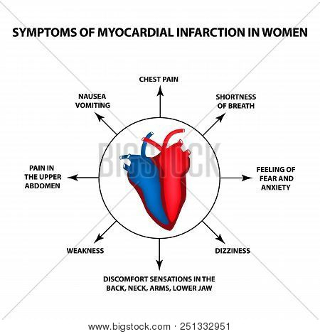 Symptoms Of Myocardial Infarction In Women. A Heart Attack. World Heart Day. Vector Illustration On