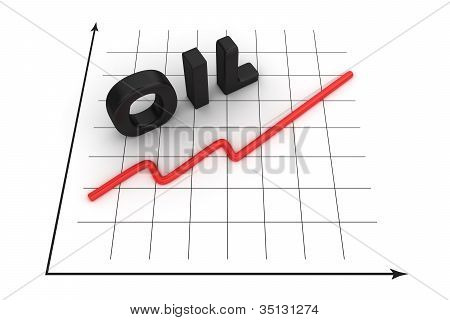 Increase Of Oil Prices