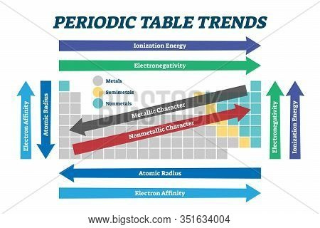Periodic Table Trends Chart, Vector Illustration Scheme. Educational Chemistry Guide For Electronega
