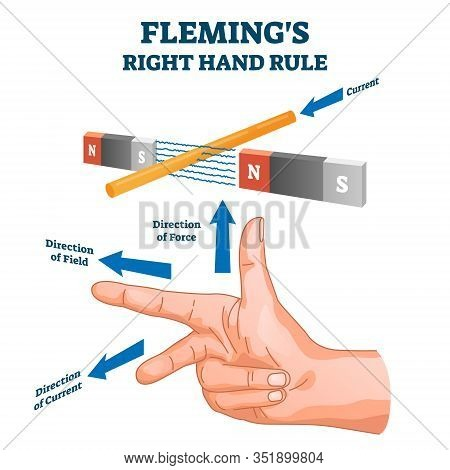 Flemings Right Hand Rule, Vector Illustration Example Diagram. Detecting Direction Of The Induced Cu