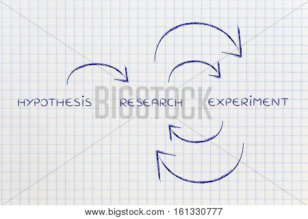 From Hypothesis To Research & Experiments On Repeat
